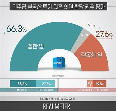 [리얼미터] 與 12명 의원 탈당 권유, 잘한 일 66.3% vs 잘못 27.6%