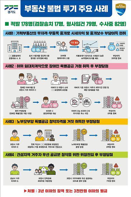 경기도 특사경, 기획부동산·과천아파트 불법 당첨등 불법투기자 무더기 적발