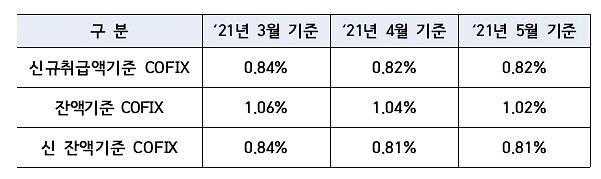5월 신규 코픽스 0.82%…전월 수준 유지