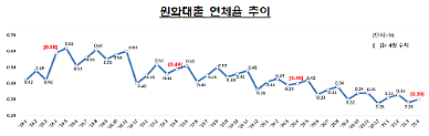 4월 은행대출 연체율 0.3%...전월 대비 0.02%p ↑
