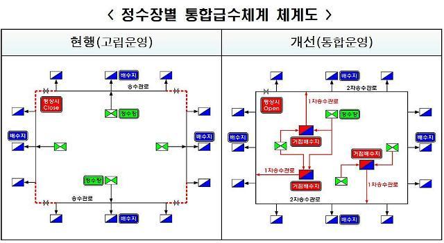 인천시, 오는 2029년까지 전국 최초로 거점 배수지 3곳 건설···시민 불편 '해소'