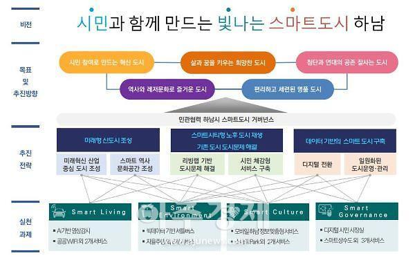 하남시, 스마트도시계획' 국토교통부 최종 승인 받아