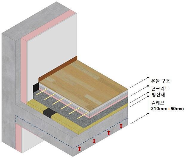 SK에코플랜트, 층간소음 저감 바닥구조 개발