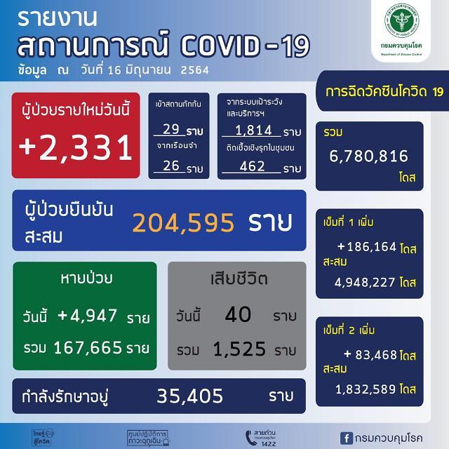 [NNA] 태국 지역사회 감염자 2302명, 사망자 40명