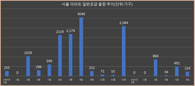 [공급절벽] 올해 서울 새 아파트 딸랑 1706가구…공급가뭄 당분간 지속될 듯