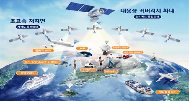 """6G 위성통신기술 실증 계획 발표...""""공간의 한계를 넘는다"""""""