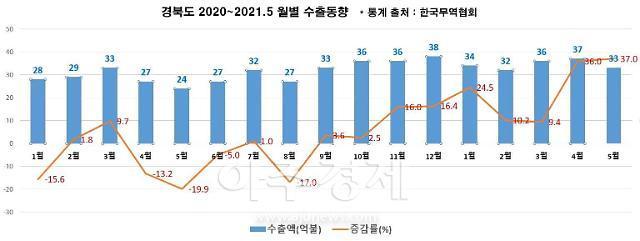 경북도, 5월 수출증가율 코로나 이후 최대...전년 대비 37% 증가