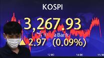コスピ、0.09%高の3267.93で引け