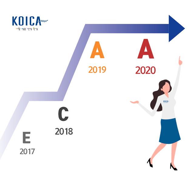 코이카, 2020 공공기관 경영실적평가서 2년 연속 A등급