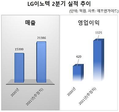 카메라모듈 실적 성장 견인…증권가, LG이노텍 호실적 지속 전망