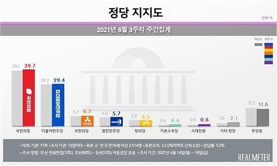 [리얼미터] 국민의힘 39.7% vs 민주 29.4%...국힘 14주째 오차범위 밖 우세