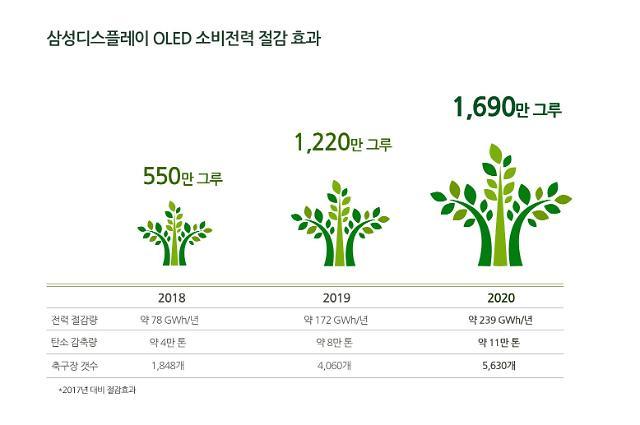 삼성디스플레이, 저전력 OLED 기술로 작년 온실가스 11만t 감축