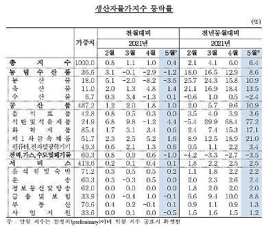생산자물가지수 7개월 연속 상승…공산품 오름세 지속