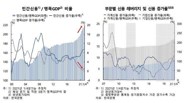 [한은 금안보고서] 가계·기업부채, GDP의 2.16배…또 역대 최대