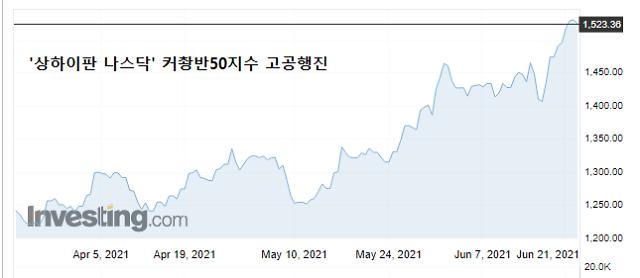 [중국증시] '상하이판 나스닥' 커촹반 광풍… 제2 마오타이 탄생 기대감도