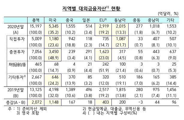 """작년 대외금융자산 1조5200억달러…""""美 주가 상승에 투자액 ↑"""""""
