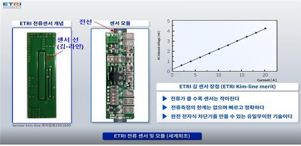 Researchers develop worlds first non-coil type current sensor module for cutting off overcurrent