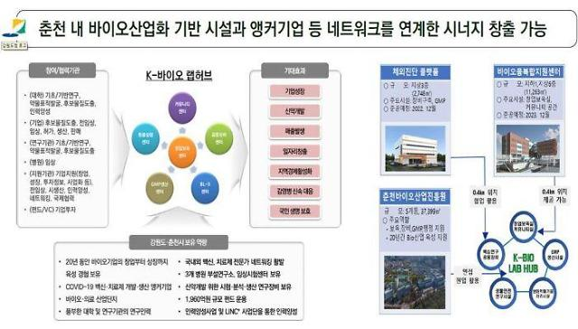 강원도, 'K-바이오 랩허브 구축사업' 유치 집중···최적지는 '춘천'