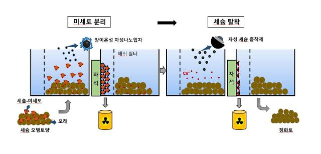 Researchers develop technique to magnetically separate cesium-137 from contaminated soil