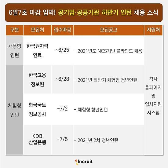 한국원자력연료·한국고용정보원·KDB산업은행 등 인턴 채용