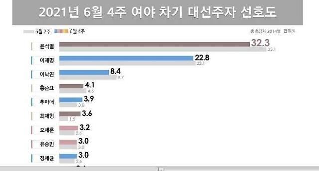 [차기 대선주자 선호도] 윤석열 32.3%로 선두, 최재형 3.6%