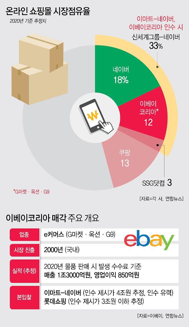 신세계그룹, 이베이 안았다…이커머스 업계 2위로 우뚝