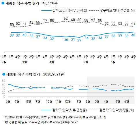 문재인 대통령, 4개월 만에 국정수행 지지도 40% 회복