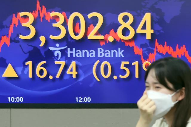 下半年韩国金融市场展望:年内加息几成定局 KOSPI或将再创新高