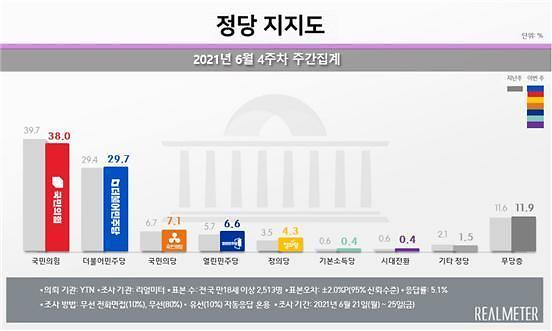 [리얼미터] 국민의힘 38% vs 민주당 29.7%…尹 X파일 다소 영향