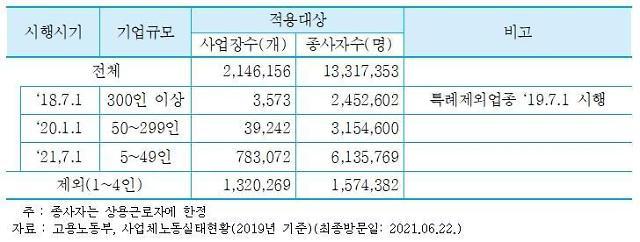 """""""다음 달부터 중기 근로자 930만명 주52시간 일한다"""""""