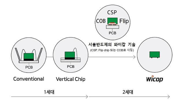 서울반도체 특허침해 브랜드, 美서 판매금지 처분