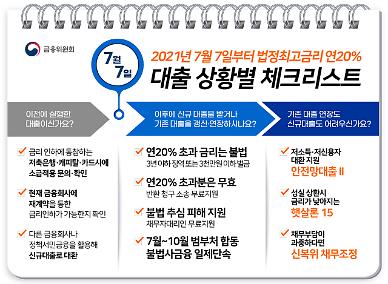 7일부터 최고금리 24→20%...안전망 대출로 갈아타기 가능