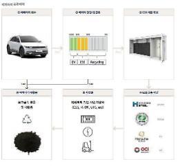 現代自、2040年まで核心市場で100%電気自動車転換…廃バッテリーの活用も拡大