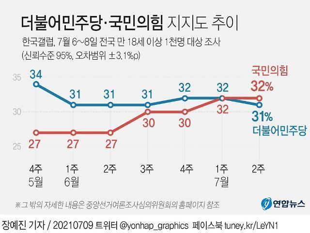 [이주의 여론조사] 李, 오차범위 밖 尹에 앞서…국민의힘, 민주당 추월