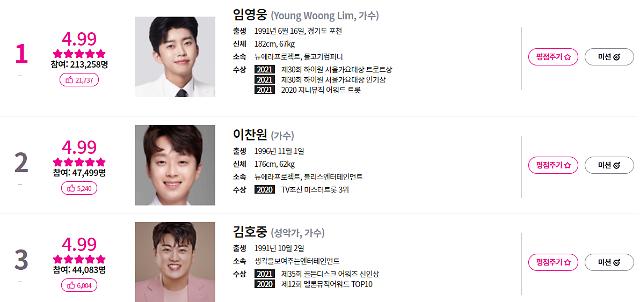임영웅, 아이돌차트 평점랭킹 1위…2위는?