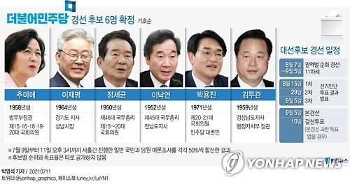 與 대선 본경선, 추미애‧이재명‧정세균‧이낙연‧박용진‧김두관 진출
