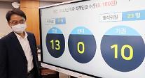来年の最低賃金5.1%引き上げへ・・・「経済回復などを考慮し9160ウォン決定」