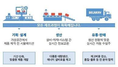 LH, 중소기업 12곳 스마트공장 구축에 7억2000만원 지원