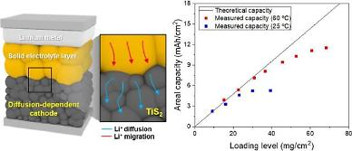 Researchers develop new simple electrode structure for all-solid state battery