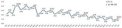 국내은행 원화대출 연체율 2개월 연속 늘었다