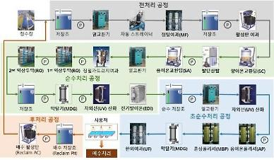 S. Korea pushes for localization of technology on ultrapure water production