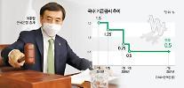 韓銀、政策金利据え置き・・・「高まるコロナ不確実性」