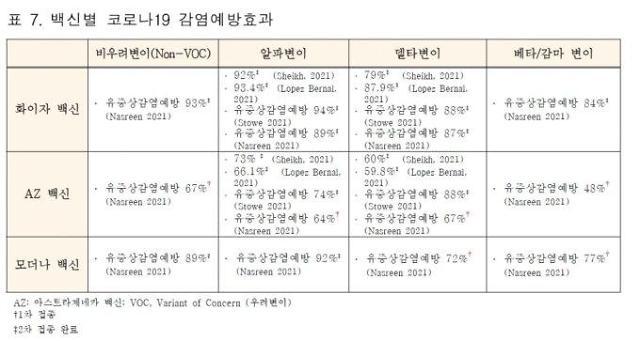 """""""화이자·모더나·AZ, 접종 완료 후 변이 80% 예방 효과"""""""