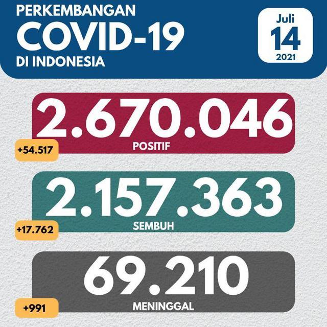 [NNA] 印尼 하루 신규 감염 5만명 넘어... 3일 연속 역대 최다