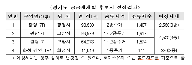 경기 광명·고양·화성 4곳서 공공재개발 추진…7000가구 추가 공급