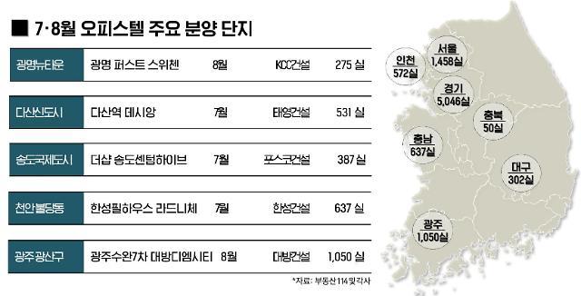 """7~8월 전국서 오피스텔 9000실 이상 공급…""""2017년 이래 최대"""""""