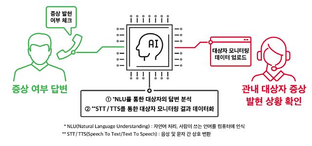 "SKT, 누구 케어콜' 300만콜 달성...""코로나19 극복에 도움"""