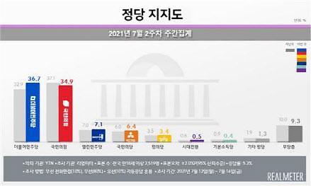 [리얼미터] 민주당 36.7% vs 국민의힘 34.9%...與 10개월 만에 오차범위 내 앞서