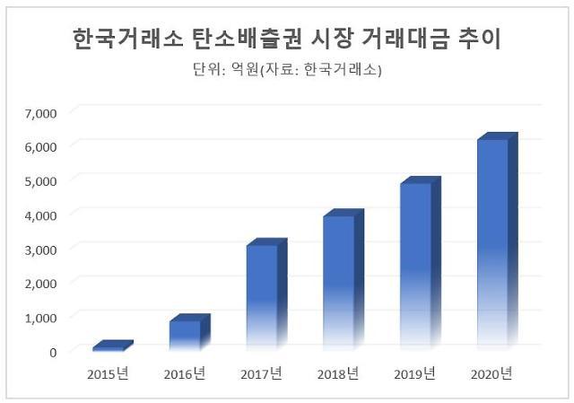 """[판 커지는 배출권 시장] """"몸집 더 커진다"""" 전망…ETF 등 투자상품도 인기"""