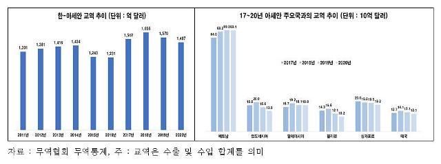 """전경련 """"신남방정책 성과 흔들…시장접근 개선 시급"""""""